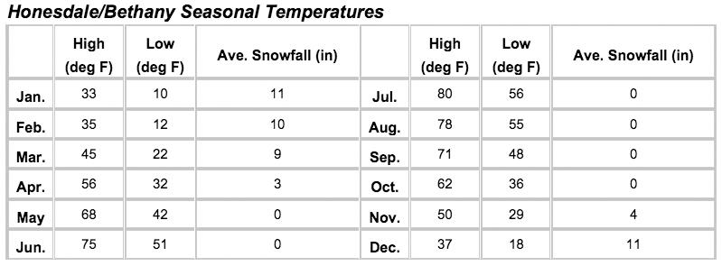 Honesdale/Bethany Seasonal Temperatures